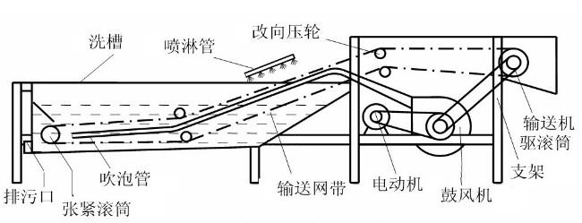 蔬菜清洗机结构图